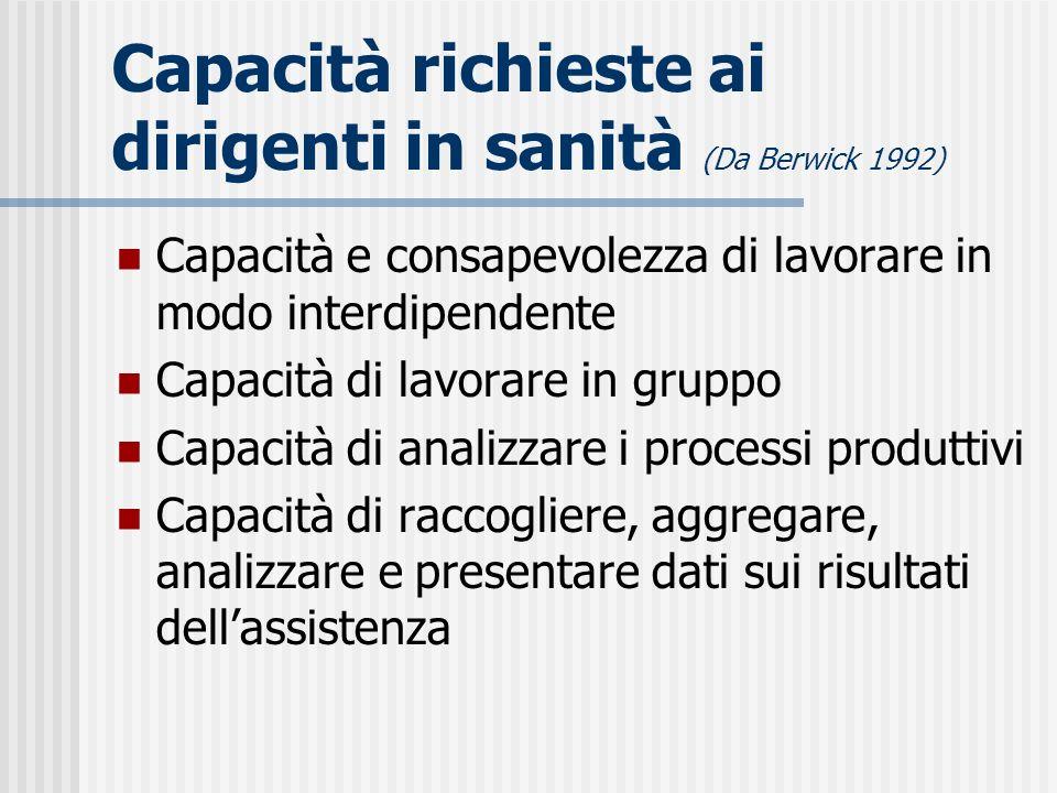 Capacità richieste ai dirigenti in sanità (Da Berwick 1992) Capacità e consapevolezza di lavorare in modo interdipendente Capacità di lavorare in grup
