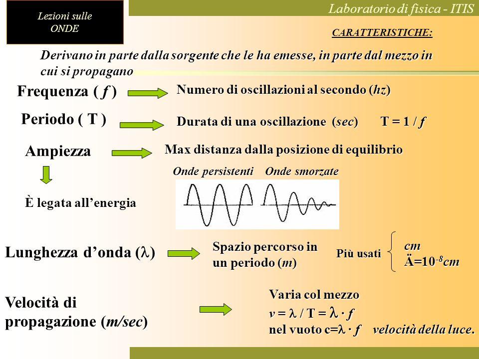 Lezioni sulle ONDE Laboratorio di fisica - ITIS Derivano in parte dalla sorgente che le ha emesse, in parte dal mezzo in cui si propagano Frequenza (