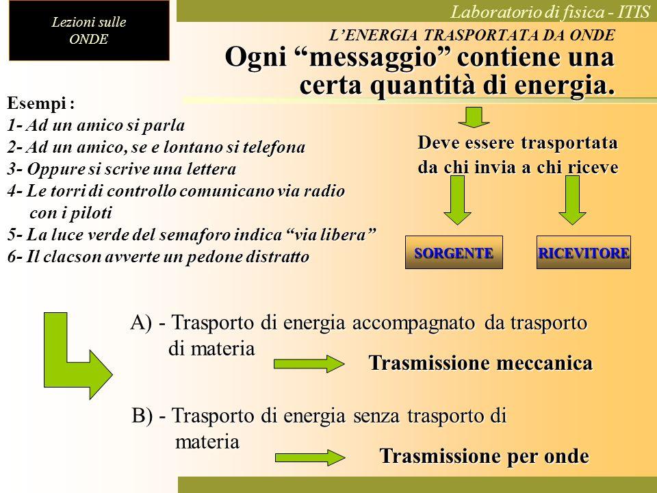 Lezioni sulle ONDE Laboratorio di fisica - ITIS Fenomeno di perturbazione che trasporta energia senza trasportare materia.