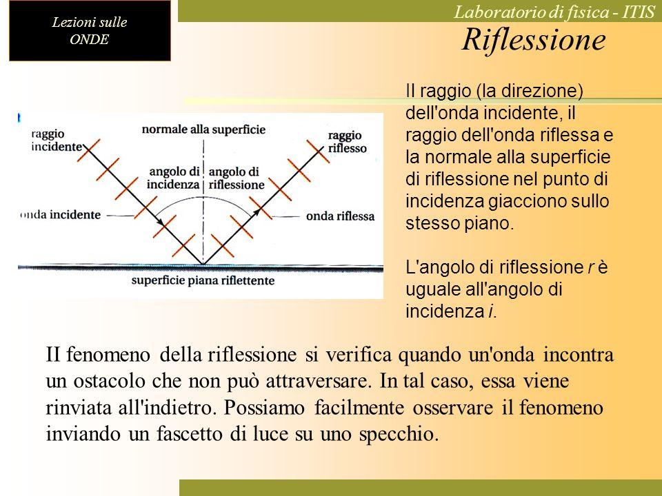 Lezioni sulle ONDE Laboratorio di fisica - ITIS Riflessione II fenomeno della riflessione si verifica quando un'onda incontra un ostacolo che non può