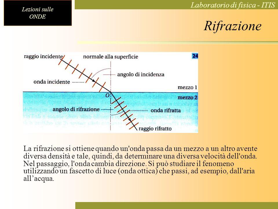 Lezioni sulle ONDE Laboratorio di fisica - ITIS Rifrazione La rifrazione si ottiene quando un'onda passa da un mezzo a un altro avente diversa densità