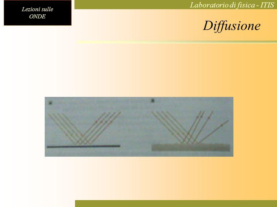Lezioni sulle ONDE Laboratorio di fisica - ITIS Diffusione