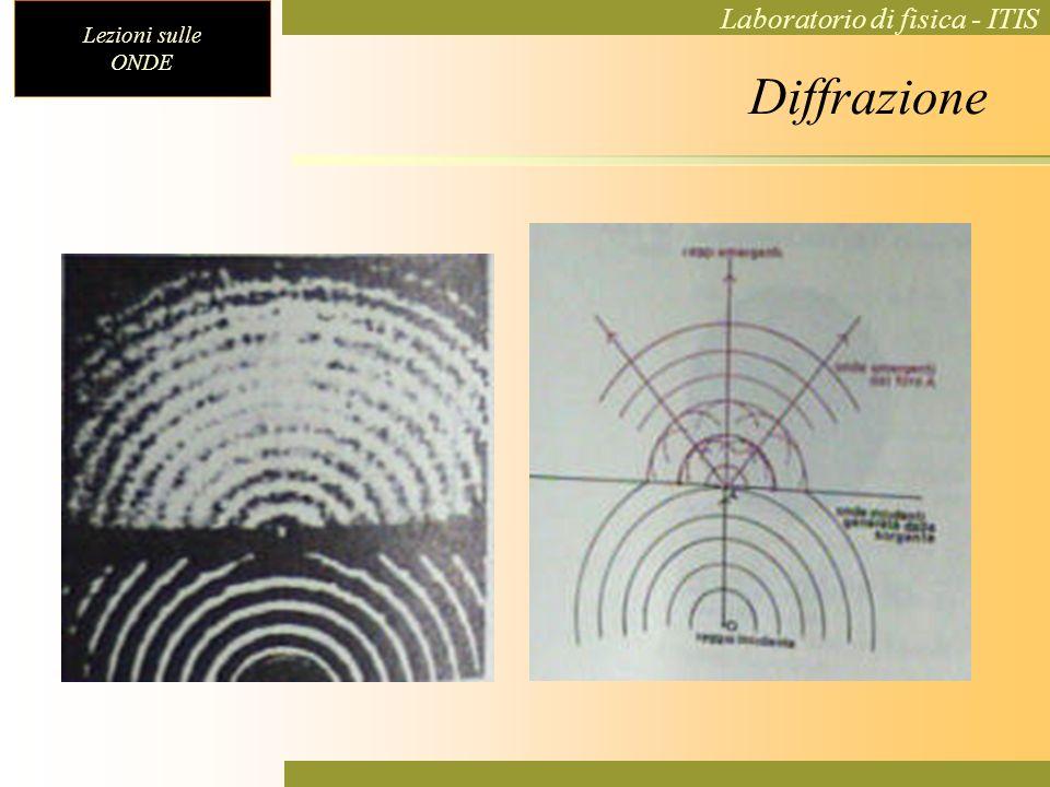 Lezioni sulle ONDE Laboratorio di fisica - ITIS Diffrazione