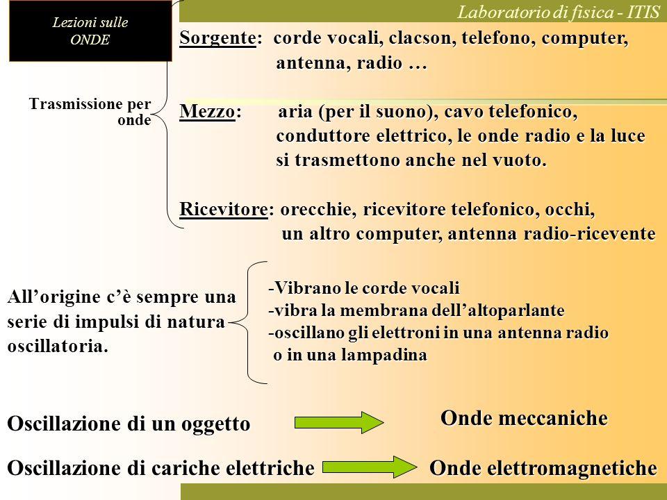 Lezioni sulle ONDE Laboratorio di fisica - ITIS Sorgente: corde vocali, clacson, telefono, computer, antenna, radio … antenna, radio … Mezzo: aria (pe