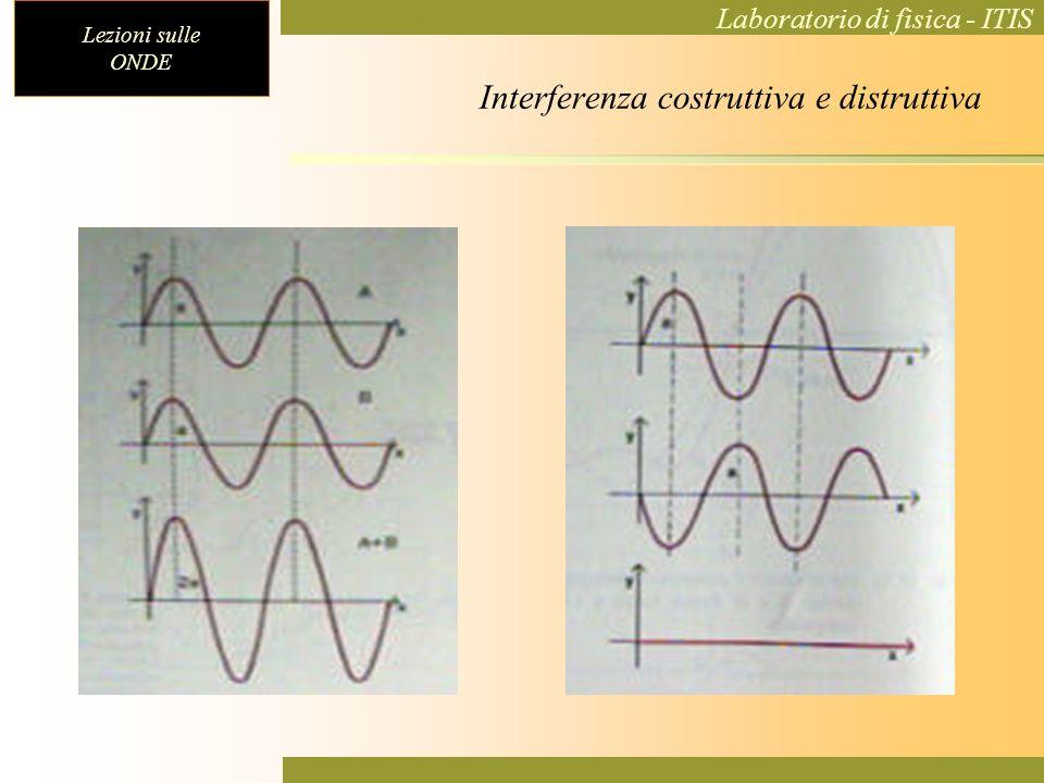 Lezioni sulle ONDE Laboratorio di fisica - ITIS Interferenza costruttiva e distruttiva