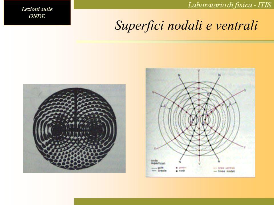 Lezioni sulle ONDE Laboratorio di fisica - ITIS Superfici nodali e ventrali