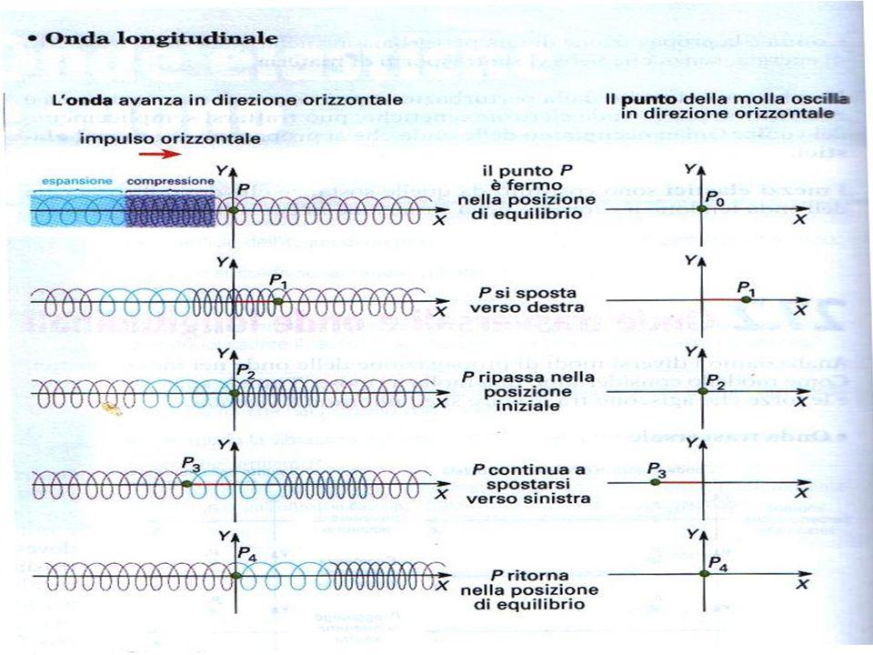 Lezioni sulle ONDE Laboratorio di fisica - ITIS PRINCIPIO DI SOVRAPPOSIZIONE: Due o più onde che si incontrano nel loro moto di propagazione si sovrappongono sommando algebricamente le loro ampiezze.