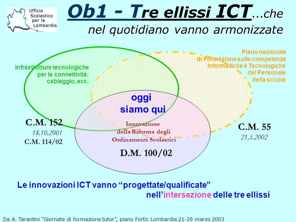 ...che nel quotidiano vanno armonizzate Ob1 - T re ellissi ICT...che nel quotidiano vanno armonizzate Le innovazioni ICT vanno progettate/qualificate nellintersezione delle tre ellissi Piano nazionale di Formazione sulle competenze Informatiche e Tecnologiche del Personale della scuola Infrastrutture tecnologiche per la connettività: cablaggio, ecc.