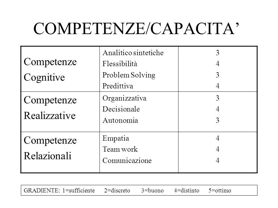 COMPETENZE/CAPACITA Competenze Cognitive Analitico sintetiche Flessibilità Problem Solving Predittiva 34343434 Competenze Realizzative Organizzativa D