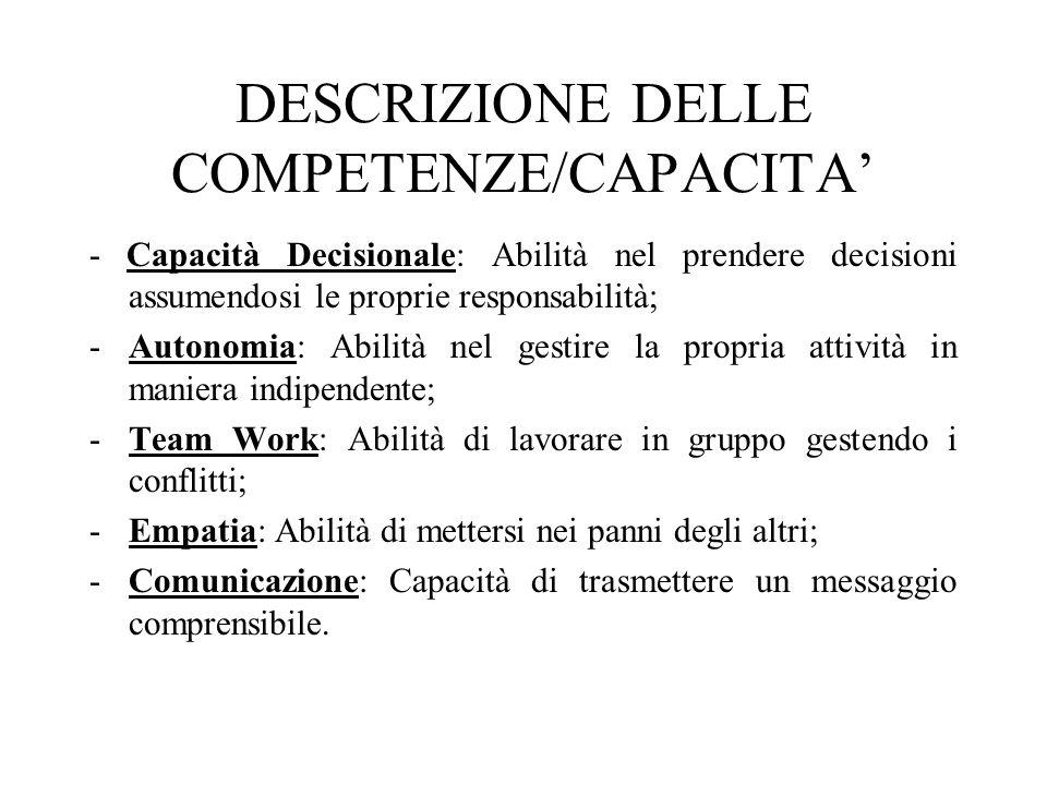 DESCRIZIONE DELLE COMPETENZE/CAPACITA - Capacità Decisionale: Abilità nel prendere decisioni assumendosi le proprie responsabilità; -Autonomia: Abilit