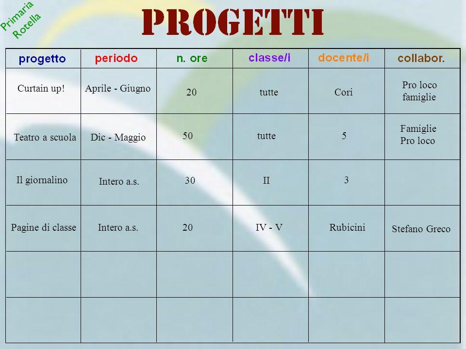Teatro a scuolaDic - Maggio 50tutte5 Famiglie Pro loco Il giornalino Intero a.s. 30II 3 Primaria Rotella Pagine di classeIntero a.s.20IV - VRubicini S