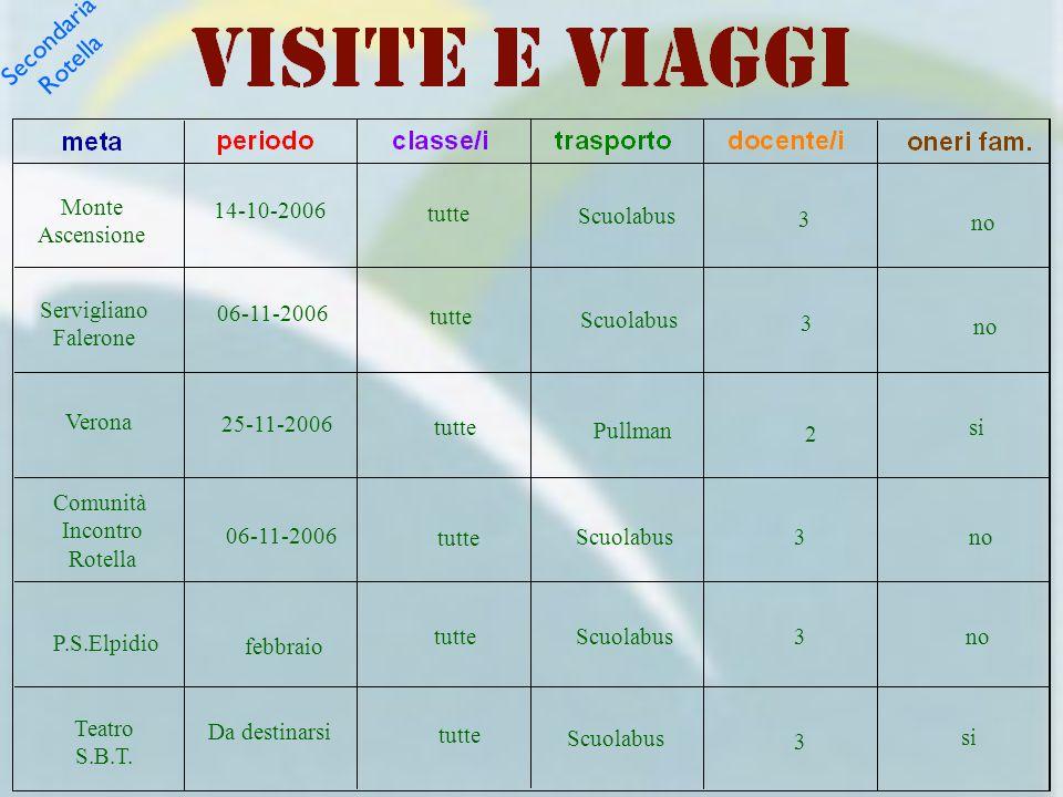 Secondaria Rotella Monte Ascensione 14-10-2006 tutte Scuolabus 3 no Servigliano Falerone 06-11-2006 tutte Scuolabus 3 no Verona 25-11-2006 tutte Pullm