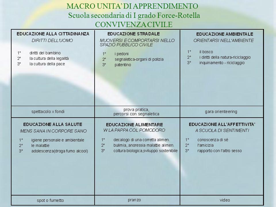 MACRO UNITA DI APPRENDIMENTO Scuola secondaria di I grado Force-Rotella CONVIVENZA CIVILE