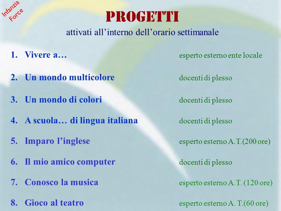 VISITE GUIDATE Bosco di Rovetino (Rotella) Foce Aso (Pedaso) Foce Montemonaco (Montemonaco) Fattoria (Montedinove) Frantoio (Montedinove o Ascoli) Pista di pattinaggio (Grottammare) Infanzia Force