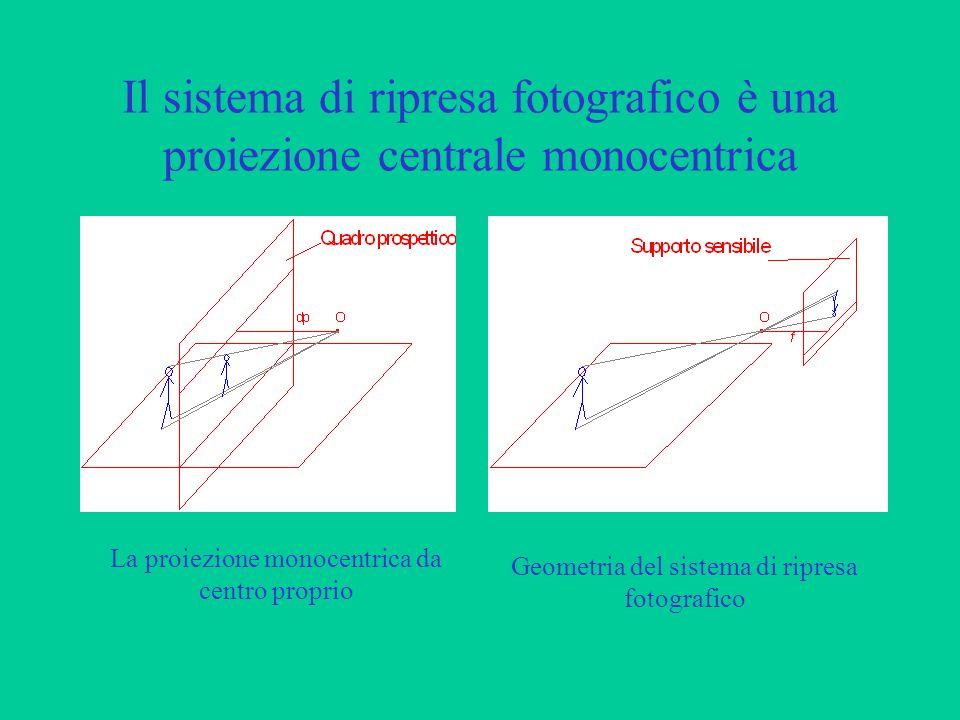 Il sistema di ripresa fotografico è una proiezione centrale monocentrica La proiezione monocentrica da centro proprio Geometria del sistema di ripresa