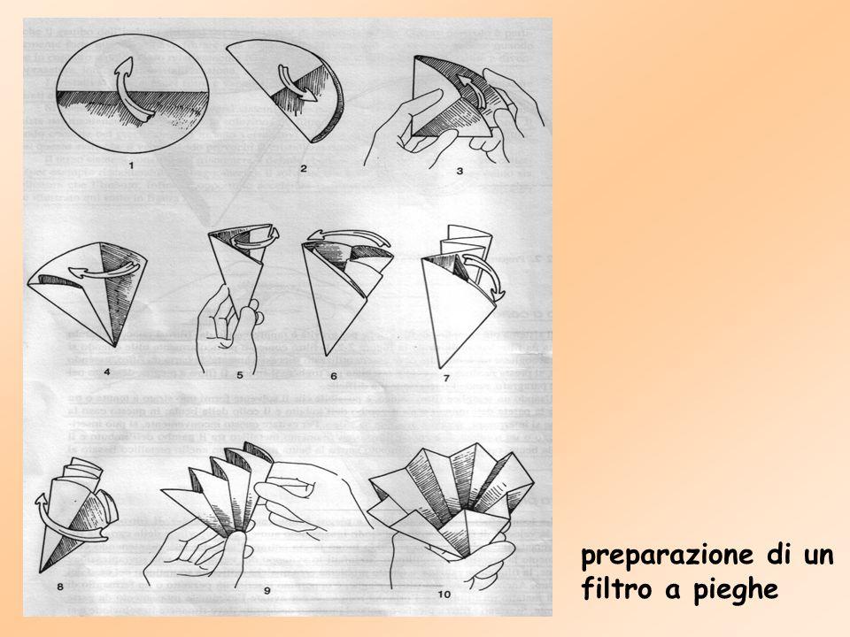 Carta da filtro Le carte da filtro si trovano in commercio con una porosità che può variare da fine, a media, a grossolana.