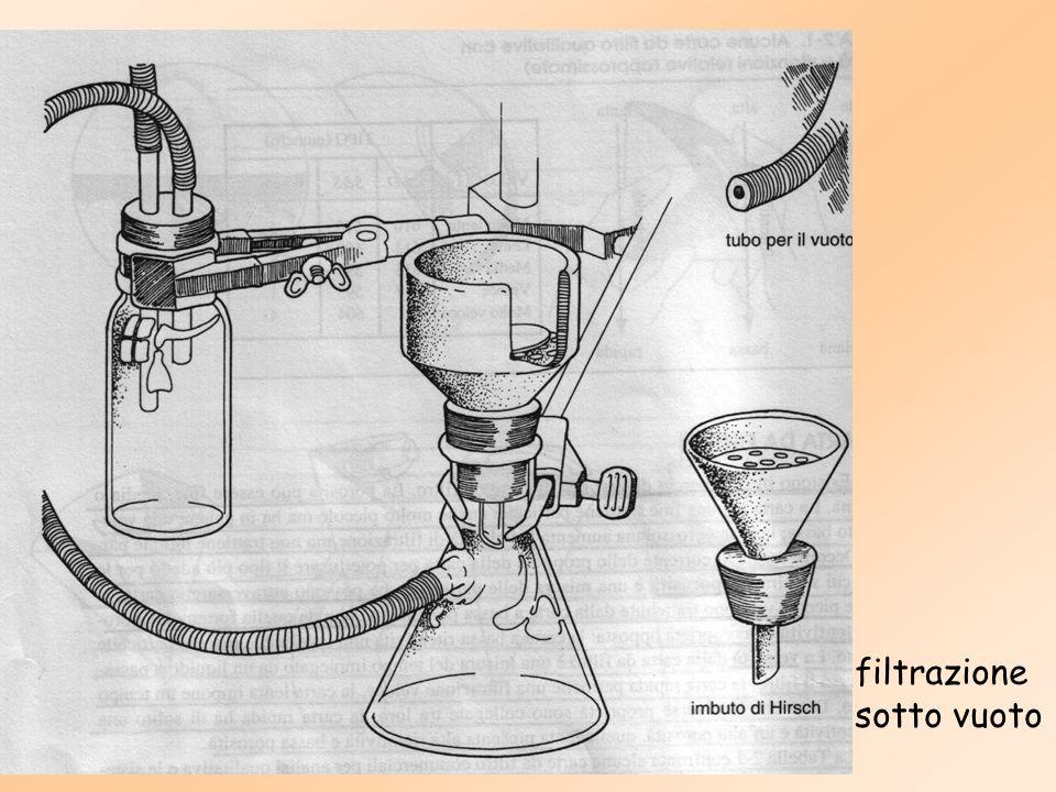 La beuta è collegata a una fonte di vuoto, per cui la soluzione versata nellimbuto viene risucchiata attraverso la carta da filtro.