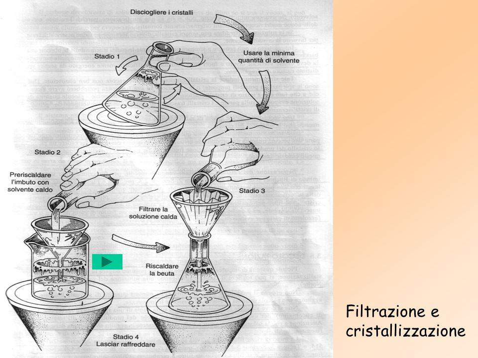 ESPERIMENTO Purificazione di un composto organico per mezzo della cristallizzazione.