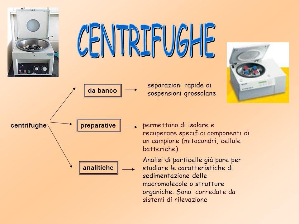Il rotore viene fatto girare a velocità elevata (fino a 100.000 giri al minuto) Esistono due tipi principali di ultra - centrifugazione: Centrifugazione in gradiente di cesio Centrifugazione in gradiente di saccarosio