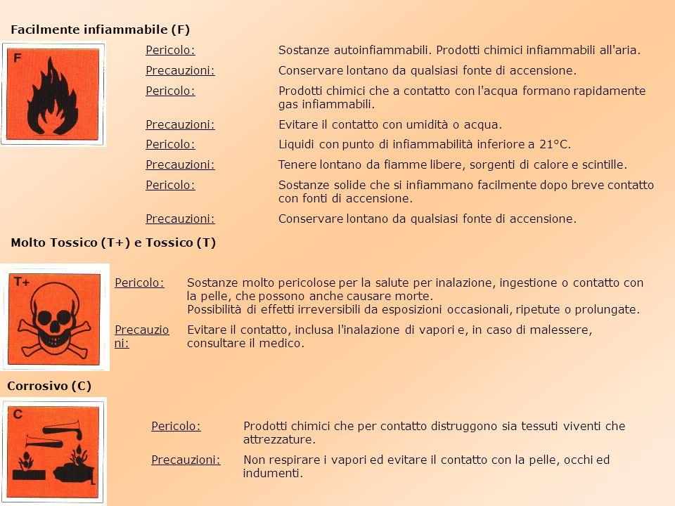 Irritante (Xi) Pericolo:Questo simbolo indica sostanze che possono avere effetto irritante per pelle, occhi ed apparato respiratorio.