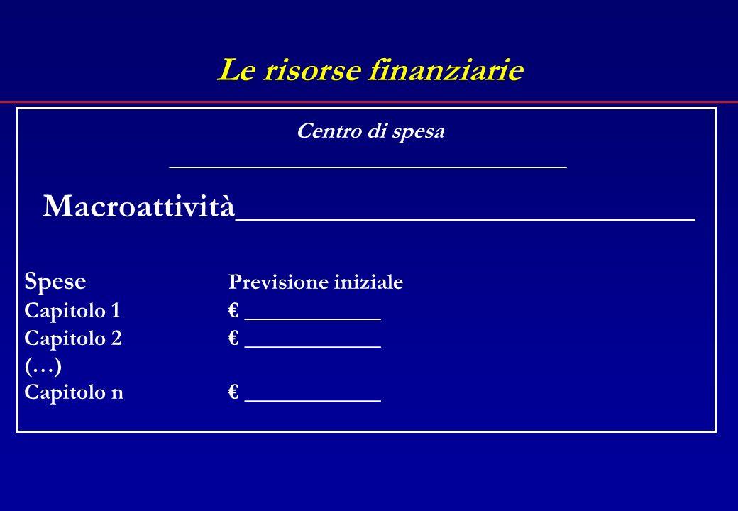 Le risorse finanziarie Macroattività___________________________ Centro di spesa ___________________________________ Entrate Previsione iniziale Capitolo 1 ____________ Capitolo 2 ____________ (…) Capitolo n ____________