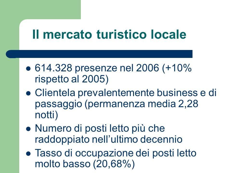 Il mercato turistico locale 614.328 presenze nel 2006 (+10% rispetto al 2005) Clientela prevalentemente business e di passaggio (permanenza media 2,28