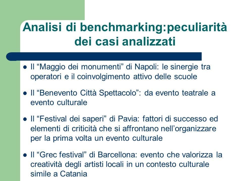 Analisi di benchmarking:peculiarità dei casi analizzati Il Maggio dei monumenti di Napoli: le sinergie tra operatori e il coinvolgimento attivo delle