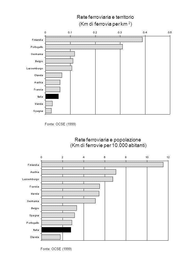 Rete ferroviaria e territorio (Km di ferrovia per km 2 ) Fonte: OCSE (1999) Rete ferroviaria e popolazione (Km di ferrovie per 10.000 abitanti) Fonte: OCSE (1999)