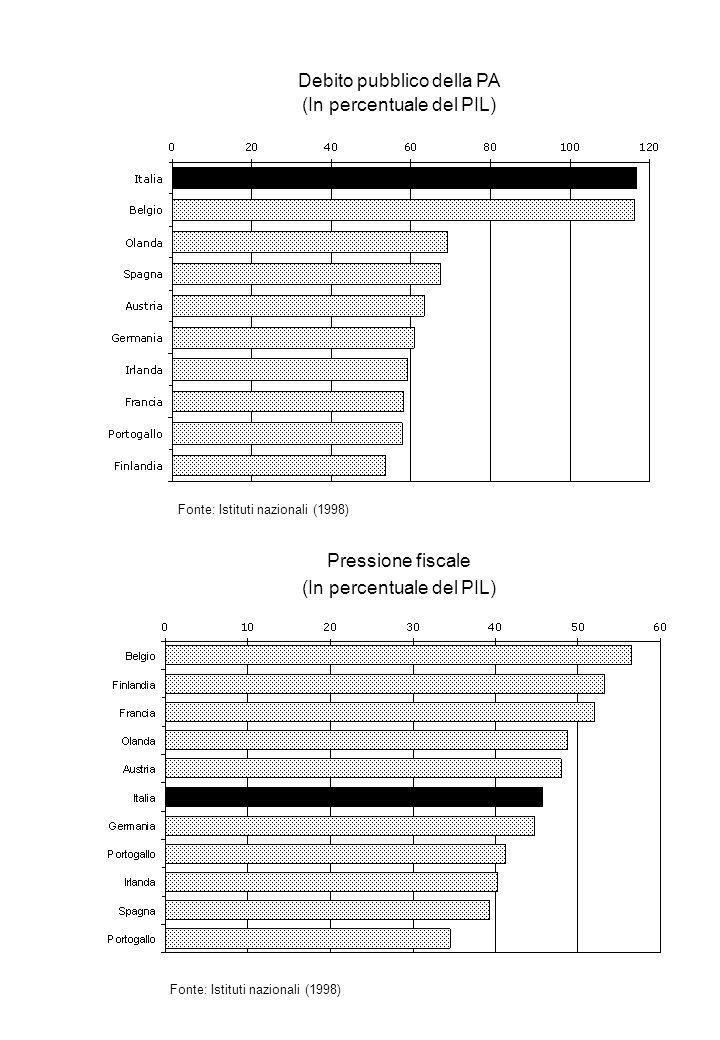 Debito pubblico della PA (In percentuale del PIL) Fonte: Istituti nazionali (1998) Pressione fiscale (In percentuale del PIL) Fonte: Istituti nazionali (1998)