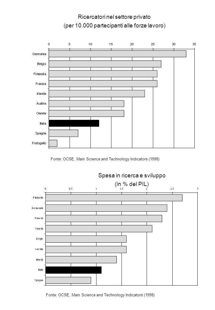 Ricercatori nel settore privato (per 10.000 partecipanti alle forze lavoro) Fonte: OCSE, Main Science and Technology Indicators (1998) Spesa in ricerca e sviluppo (In % del PIL) Fonte: OCSE, Main Science and Technology Indicators (1998)