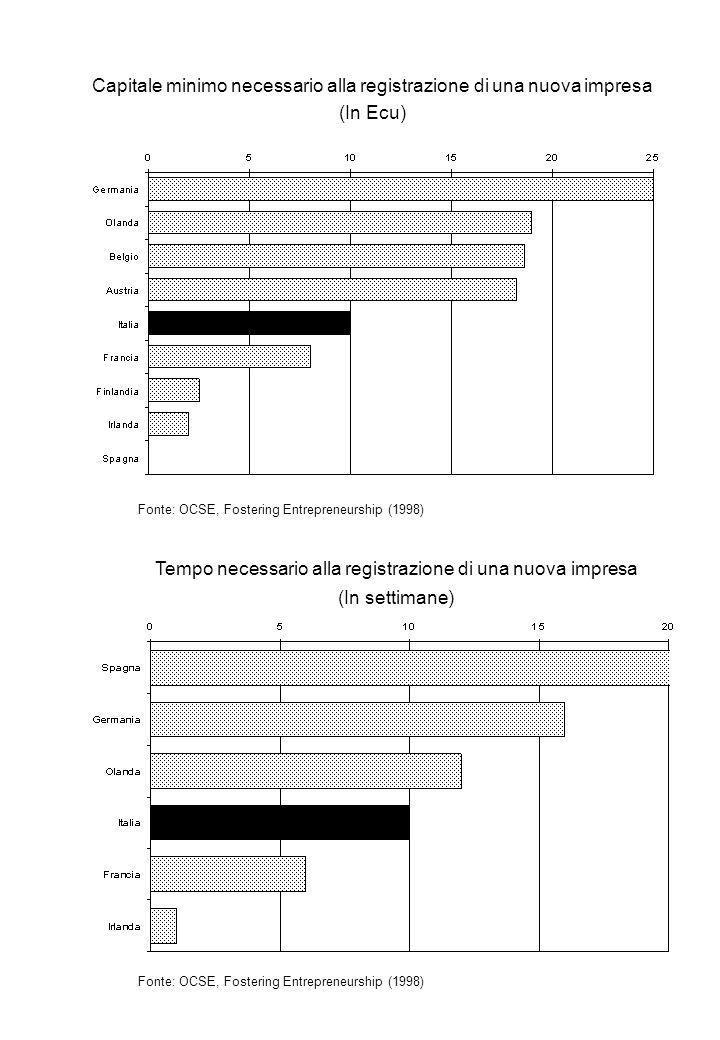 Capitale minimo necessario alla registrazione di una nuova impresa (In Ecu) Fonte: OCSE, Fostering Entrepreneurship (1998) Tempo necessario alla registrazione di una nuova impresa (In settimane) Fonte: OCSE, Fostering Entrepreneurship (1998)