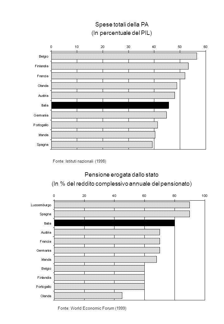 Costi di registrazione di una nuova impresa (In Ecu) Fonte: OCSE, Fostering Entrepreneurship (1998) Percentuale di nuove imprese rispetto a quelle già esistenti nel periodo 1988-94 Fonte: UNICE (1999)