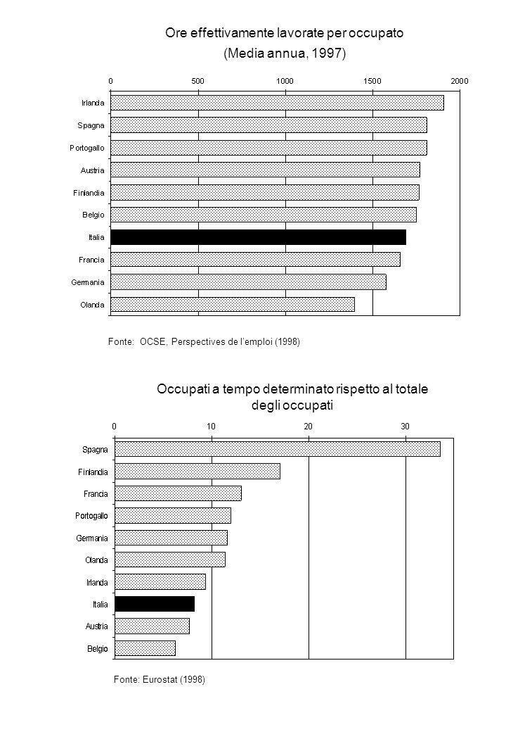 Ore effettivamente lavorate per occupato (Media annua, 1997) Fonte: OCSE, Perspectives de lemploi (1998) Occupati a tempo determinato rispetto al totale degli occupati Fonte: Eurostat (1998)