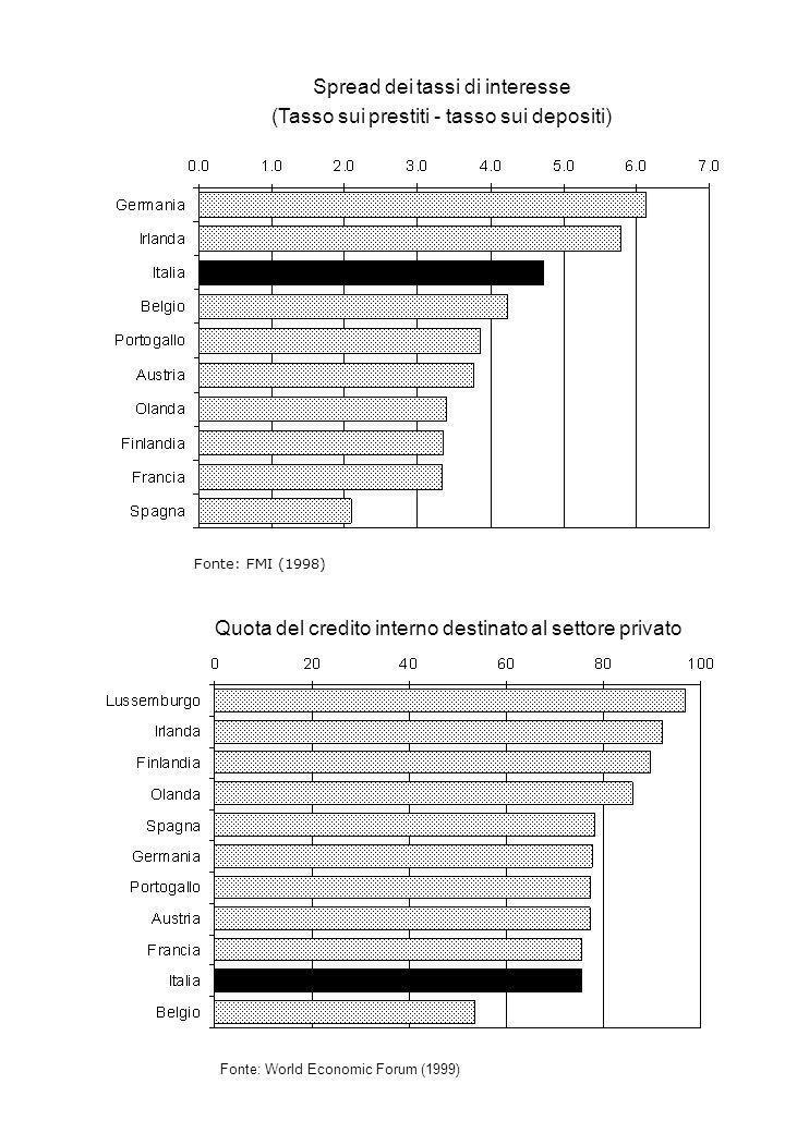 Spread dei tassi di interesse (Tasso sui prestiti - tasso sui depositi) Fonte: FMI (1998) Quota del credito interno destinato al settore privato Fonte: World Economic Forum (1999)