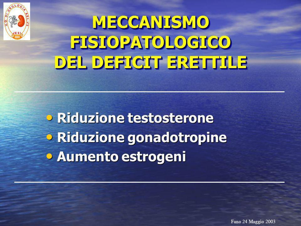 Fano 24 Maggio 2003 MECCANISMO FISIOPATOLOGICO DEL DEFICIT ERETTILE Riduzione testosterone Riduzione testosterone Riduzione gonadotropine Riduzione go