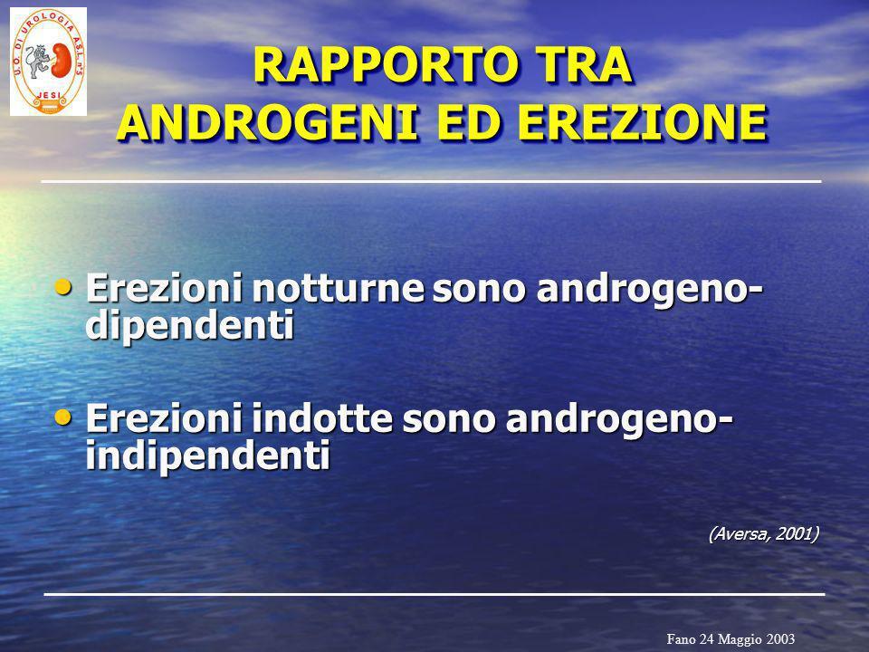 Fano 24 Maggio 2003 Erezioni notturne sono androgeno- dipendenti Erezioni notturne sono androgeno- dipendenti Erezioni indotte sono androgeno- indipen