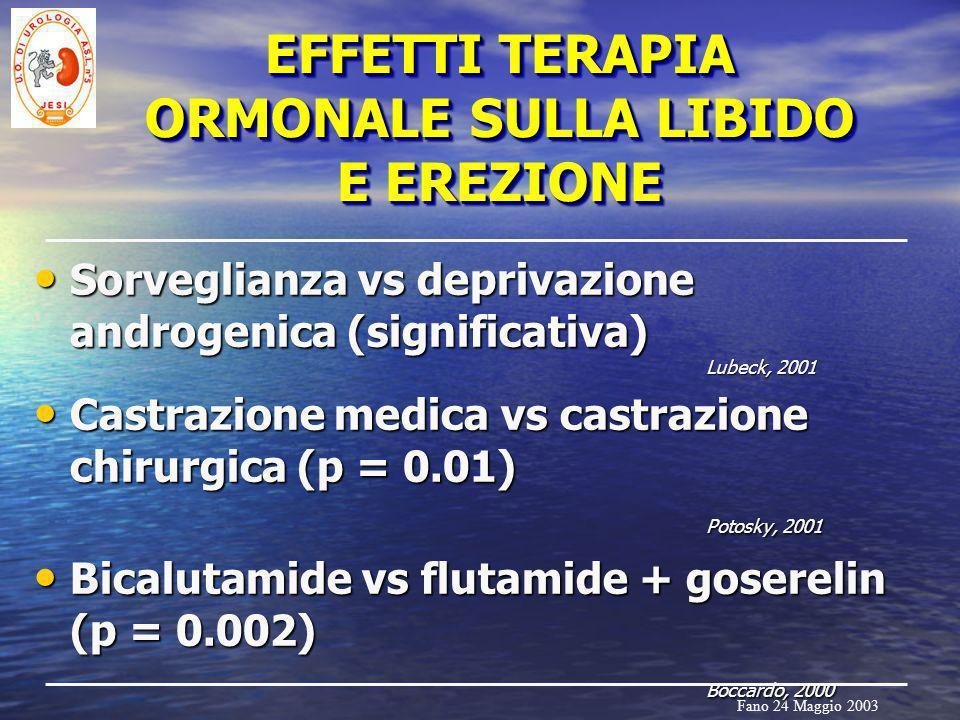Fano 24 Maggio 2003 EFFETTI TERAPIA ORMONALE SULLA LIBIDO E EREZIONE Sorveglianza vs deprivazione androgenica (significativa) Lubeck, 2001 Sorveglianz