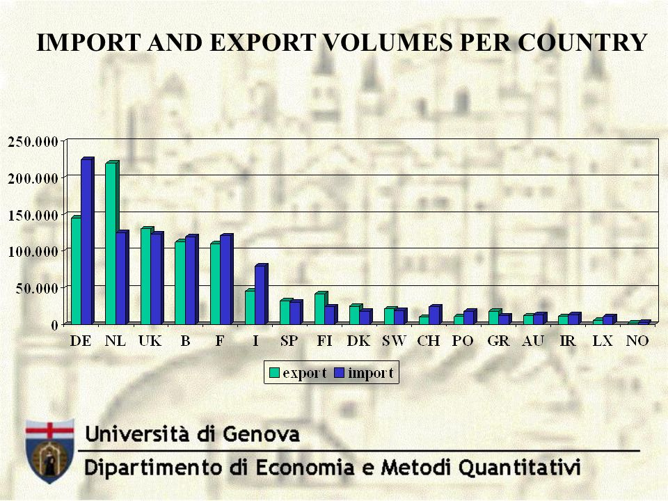 IMPORT AND EXPORT VOLUMES PER COUNTRY