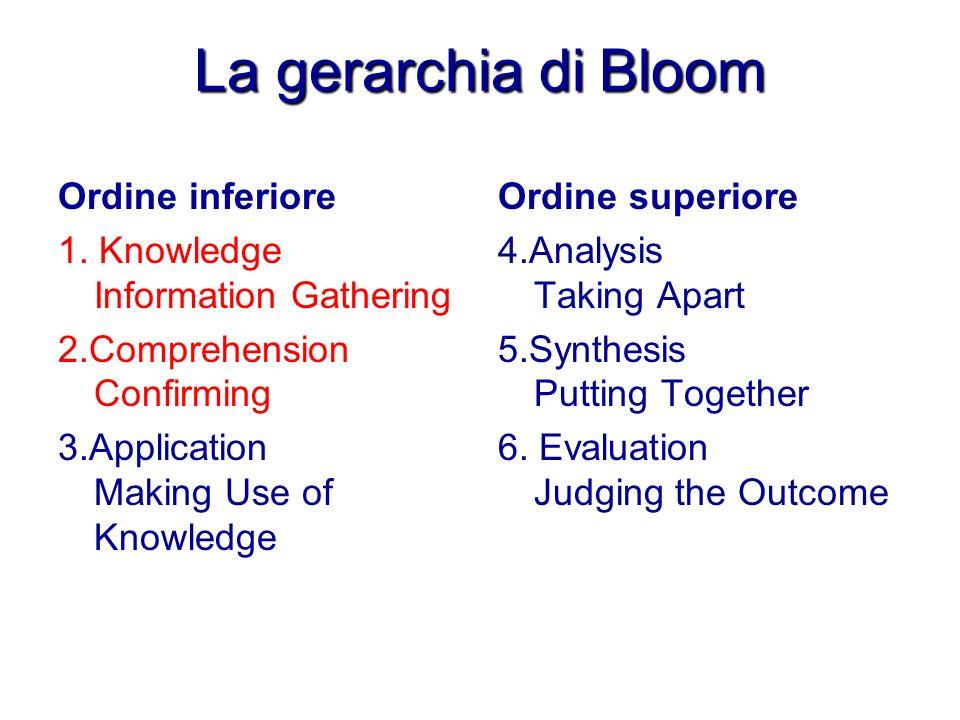 La gerarchia di Bloom Ordine inferiore 1. Knowledge Information Gathering 2.Comprehension Confirming 3.Application Making Use of Knowledge Ordine supe