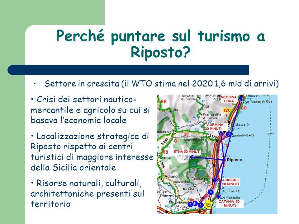 Perché puntare sul turismo a Riposto? Settore in crescita (il WTO stima nel 2020 1,6 mld di arrivi) Crisi dei settori nautico- mercantile e agricolo s