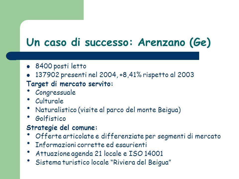 Un caso di successo: Arenzano (Ge) 8400 posti letto 137902 presenti nel 2004, +8,41% rispetto al 2003 Target di mercato servito: Congressuale Cultural