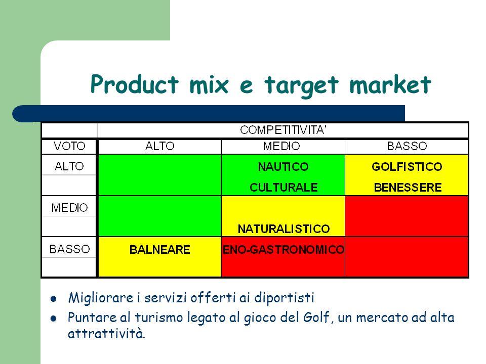 Product mix e target market Migliorare i servizi offerti ai diportisti Puntare al turismo legato al gioco del Golf, un mercato ad alta attrattività.