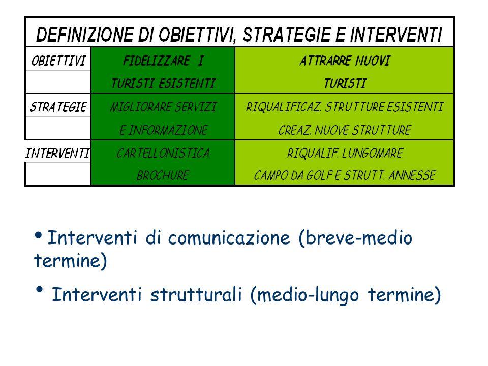 Interventi di comunicazione (breve-medio termine) Interventi strutturali (medio-lungo termine)