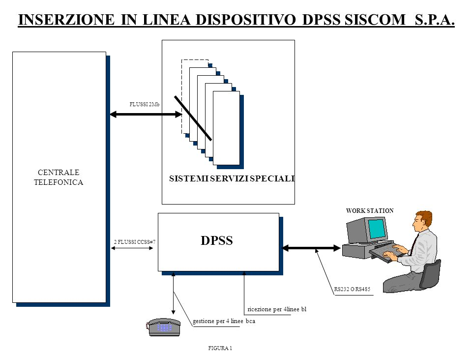 CENTRALE DECADE 1 SISTEMI SERVIZI SPECIALI DPSS 2 FLUSSI CCSS#7 RS232 O RS485 WORK STATION FLUSSI 2Mb CENTRALE TELEFONICA CENTRALE TELEFONICA ricezion