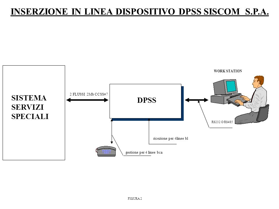 DPSS RS232 O RS485 WORK STATION ricezione per 4linee bl gestione per 4 linee bca INSERZIONE IN LINEA DISPOSITIVO DPSS SISCOM S.P.A. SISTEMA SERVIZI SP