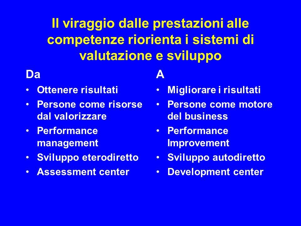 Il viraggio dalle prestazioni alle competenze riorienta i sistemi di valutazione e sviluppo Da Ottenere risultati Persone come risorse dal valorizzare