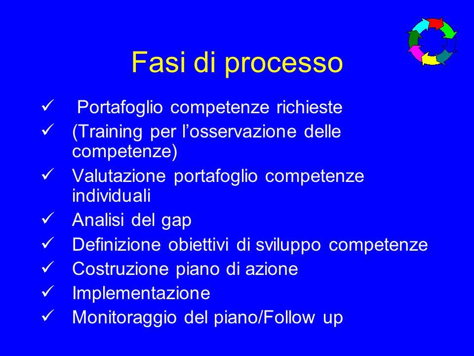 Fasi di processo Portafoglio competenze richieste (Training per losservazione delle competenze) Valutazione portafoglio competenze individuali Analisi