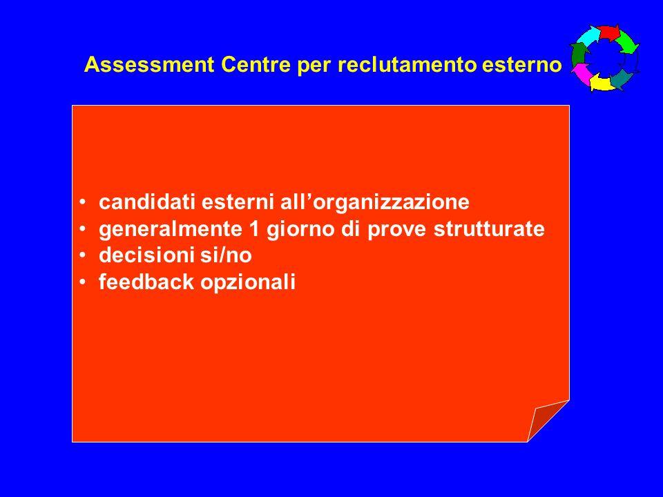 Tipologie di Development Center 5 variabili Focus dellobiettivo/i (mix valutazione/sviluppo) Livello di coinvolgimento del partecipante (feedback, report, piano di azioni, valutazione) Processo e valutatori (chi fa cosa e come) Follow up/monitoraggio del piano di azioni Individuale o di gruppo