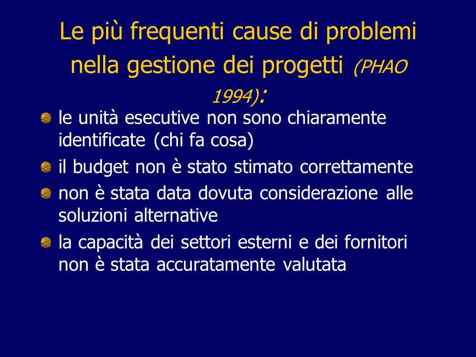 Le più frequenti cause di problemi nella gestione dei progetti (PHAO 1994) : le unità esecutive non sono chiaramente identificate (chi fa cosa) il bud