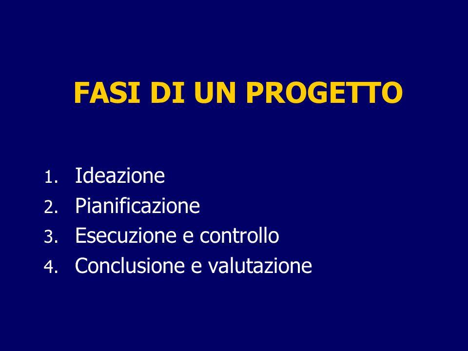 FASI DI UN PROGETTO 1. Ideazione 2. Pianificazione 3. Esecuzione e controllo 4. Conclusione e valutazione